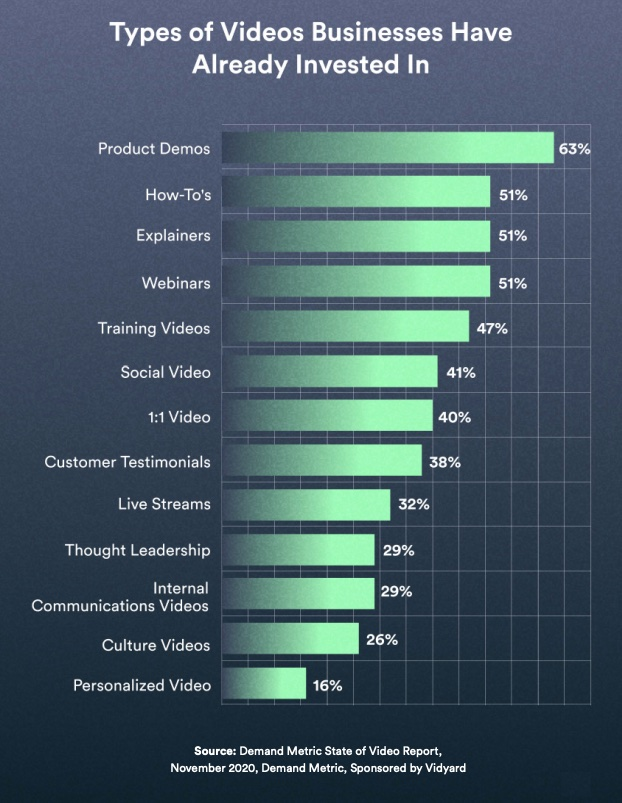 Types of video business have invested in chart