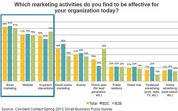 Chart - Most Effective B2B & B2C Marketing Tactics