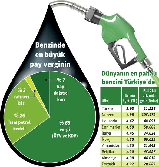 Картинки по запросу petrol vergisi
