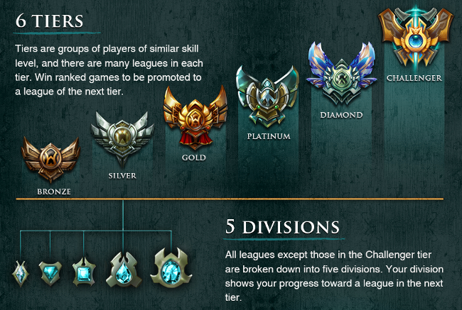 League of legends matchmaking mmr