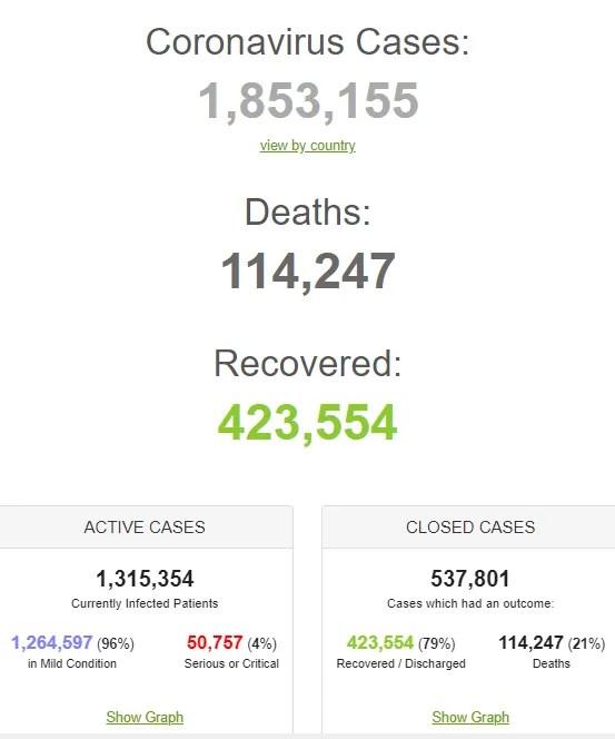 """Коронавірус знову """"вдарив"""" по Україні та світу: статистика на 13 квітня. Постійно оновлюється"""