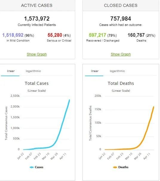 Коронавірус продовжив атаку: статистика у світі та Україні на 19 квітня. Постійно оновлюється