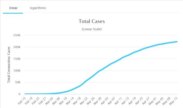 График числа зараженных с начала пандемии