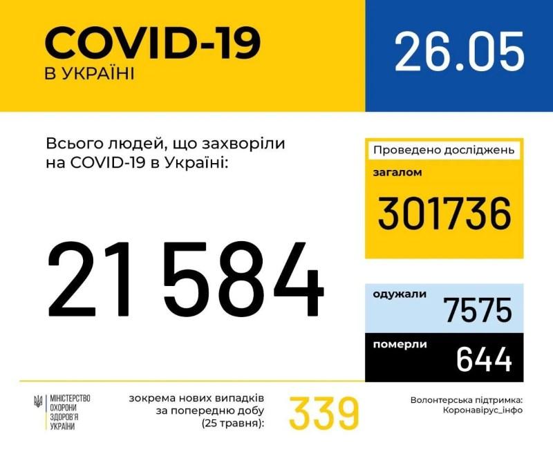 Коронавірус в Україні не відступає, кількість хворих знову зросла: статистика МОЗ на 26 травня