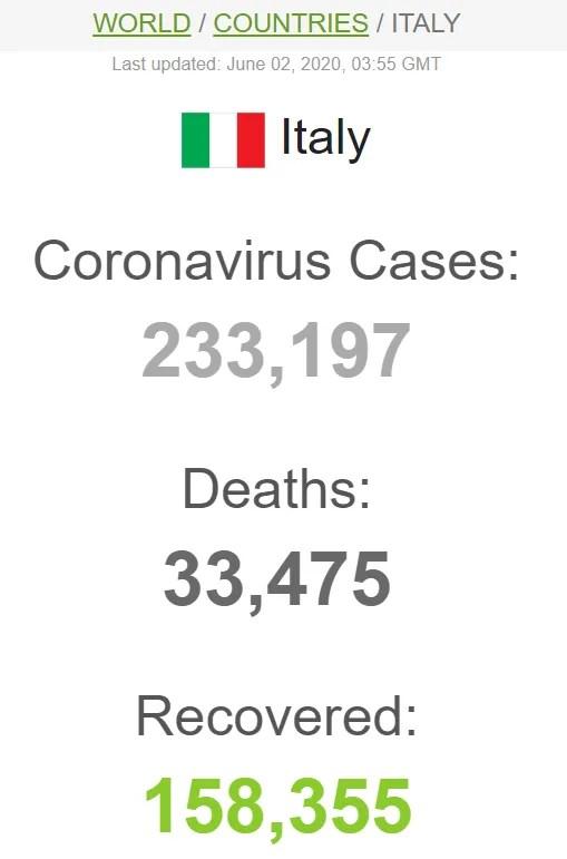 Статистика по коронавирусу в Италии