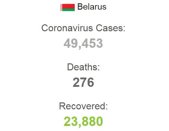 Статистика по коронавирусу в Беларуси на 8 июня