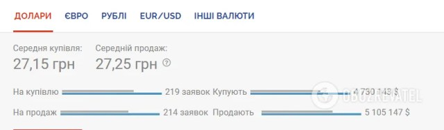 Курс доллара на черном рынке
