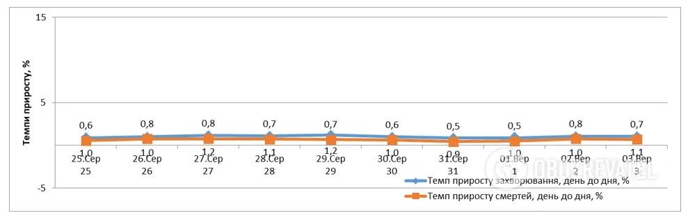 Динамика темпов прироста заболевших и умерших.