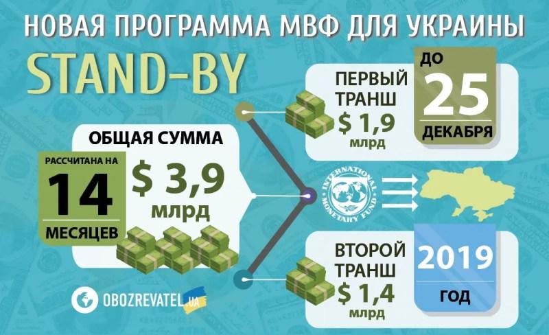 МВФ не дасть грошей? Що чекає на українців і чи загрожує дефолт
