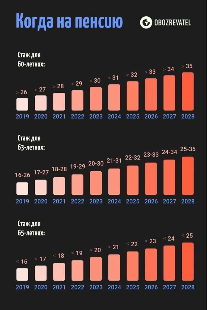 Половина українців залишиться без пенсій у 60 років: кого і як торкнеться