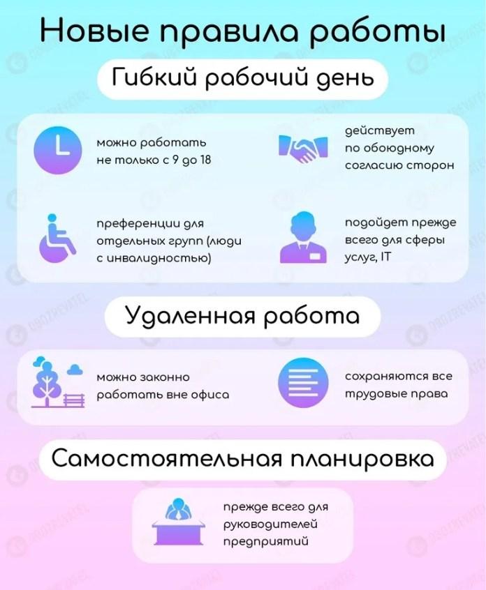 Можно работать прямо из дома: украинцам приготовили новые сюрпризы с КЗоТ