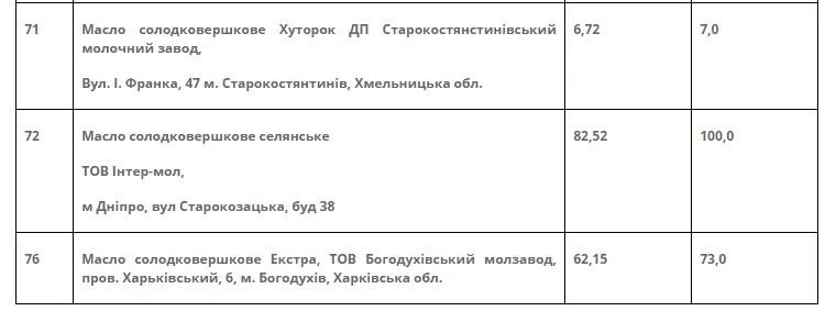 Результати невтішні: в Україні провели масштабну перевірку вершкового масла