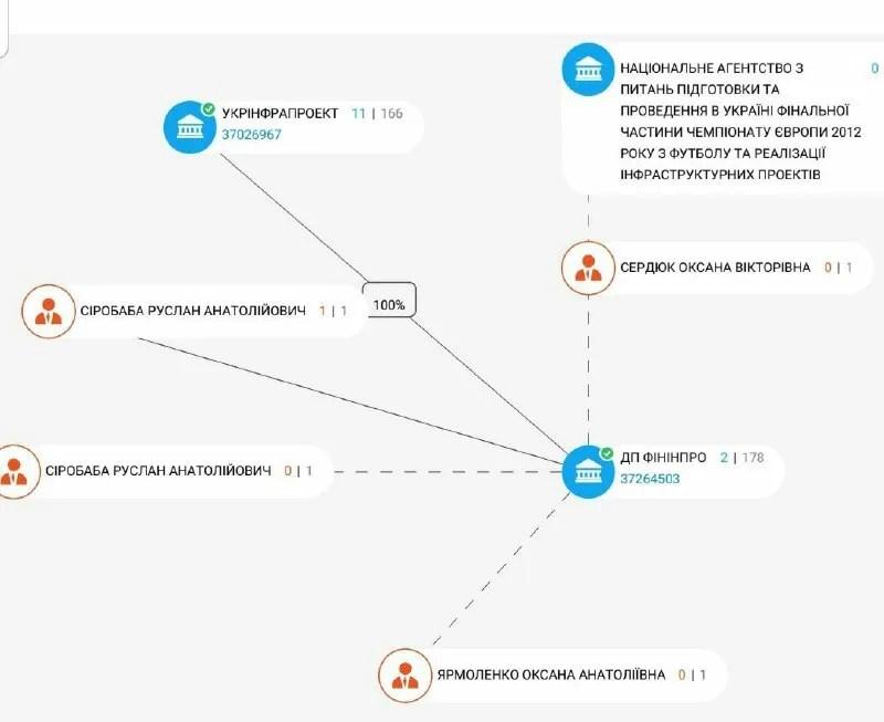Землевпорядкування для аеропорту в Дніпрі віддали фіктивній фірмі: деталі скандалу