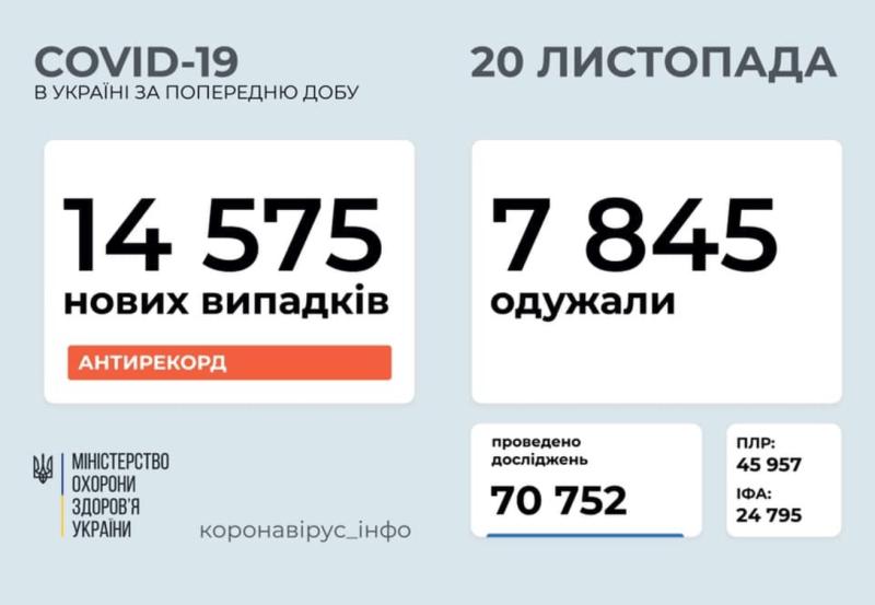 COVID-статистика по Україні