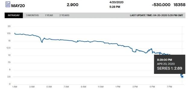 График цены на нефть WTI