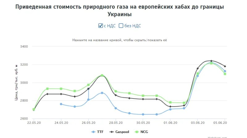 В Україні різко зросте абонплата на газ: скільки тепер платитимемо та як зміняться ціни
