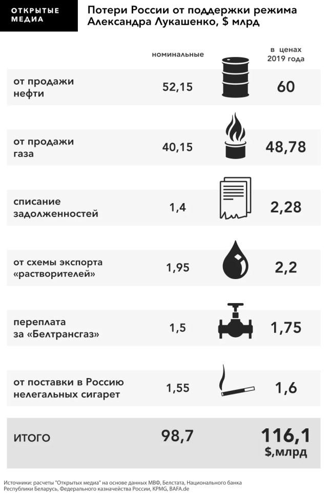 Сколько Россия потратила на поддержку Лукашенко