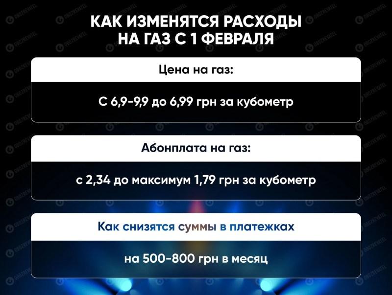 Тарифи на газ в Україні