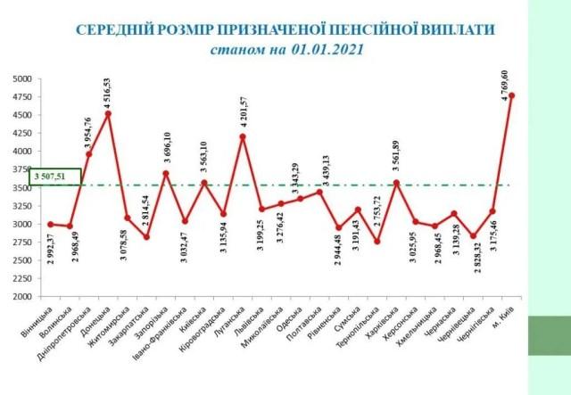 Какие пенсии в Украине