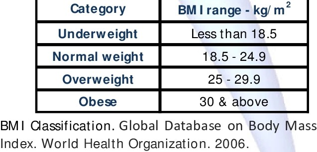 BMI Range (From underweight value – Obese value)