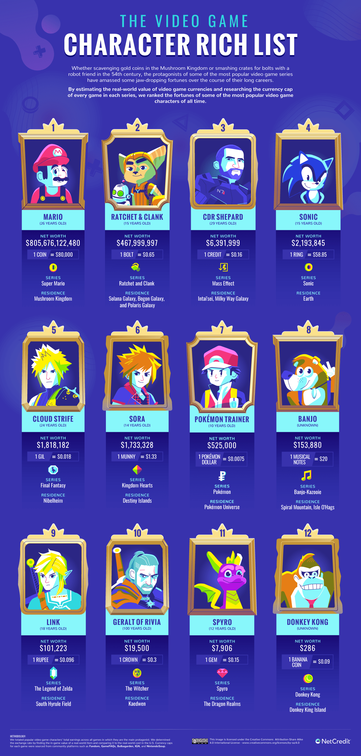 richest video game characters