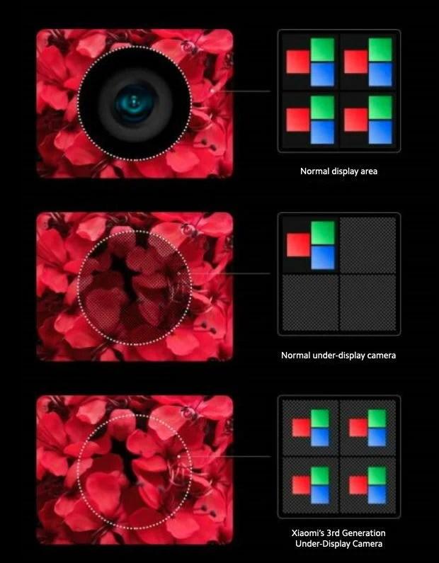 Xiaomi's under-display smartphone camera