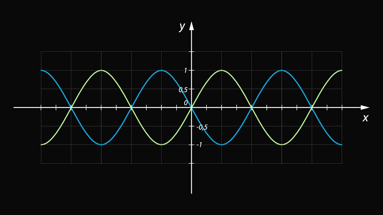 Синусоидальные волны на графике
