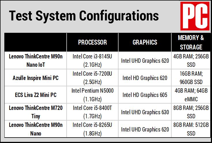 Lenovo ThinkCentre M90n Nano IoT (таблица конфигурации)