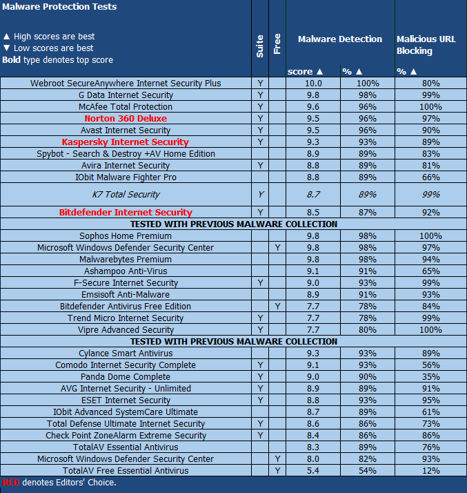 K7 Total Security Malware Protection Chart