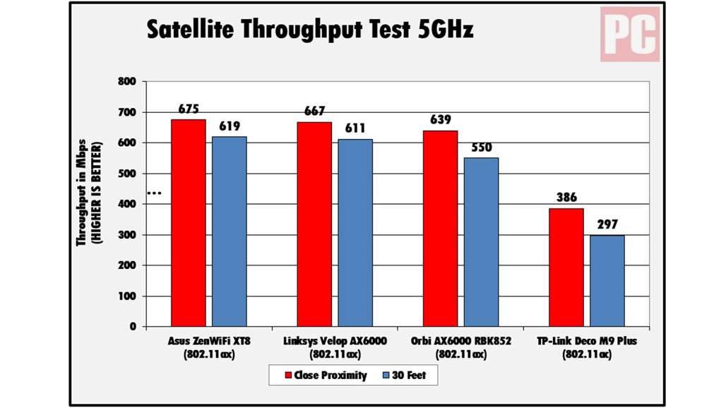 Asus ZenWiFi XT8 satellite node performance at 5GHz