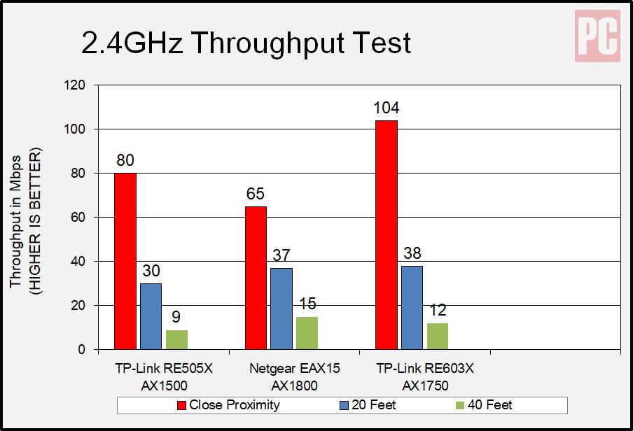 Расширитель диапазона Wi-Fi 6 TP-Link AX1500 (RE505X), частота 2,4 ГГц