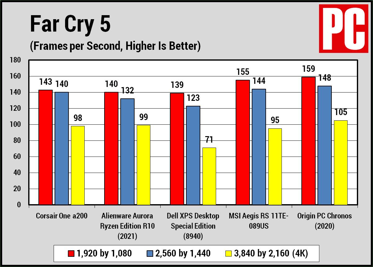 Corsair One A200 Far Cry 5