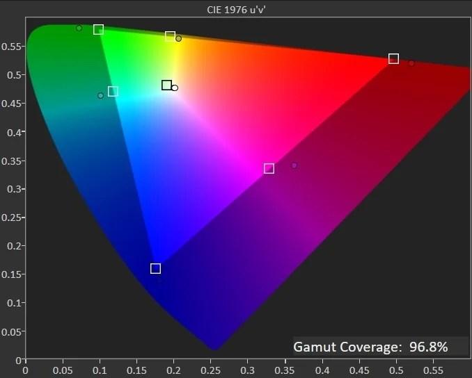 MSI Optix MAG274QRF-QD DCI-P3 gamut