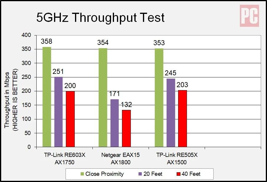 Расширитель диапазона Wi-Fi 6 TP-Link AX1750 (RE603X), частота 5 ГГц