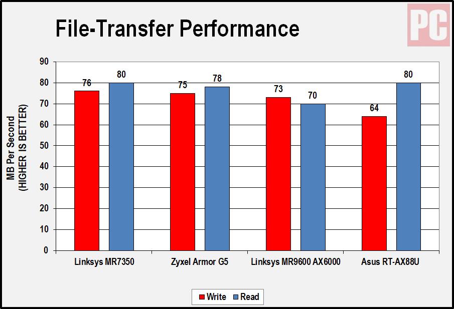 Таблица передачи файлов Linksys MR7350