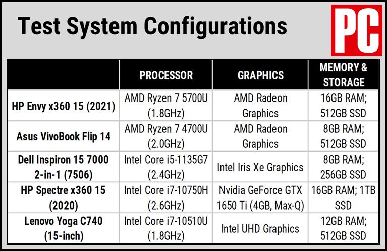 Сравнительная таблица HP Envy x360 15 (2021)