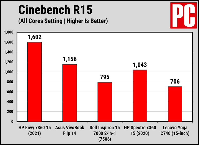 HP Envy x360 15 (2021 г.) в тесте Cinebench