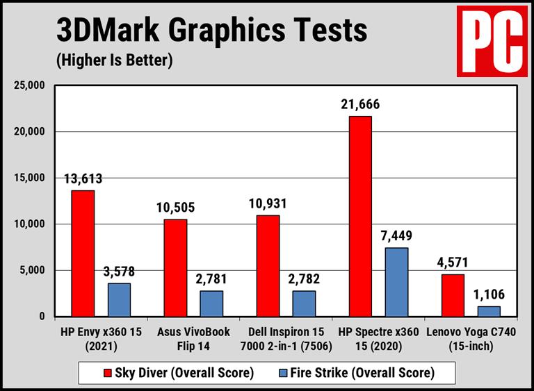 HP Envy x360 15 (2021 г.) в 3DMark