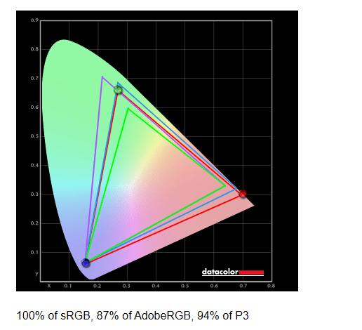 BenQ Mobiuz EX3415R точность цветопередачи