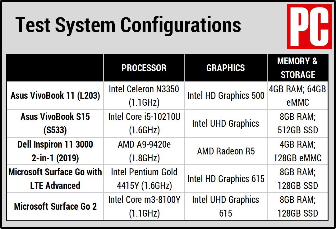 Сравнительная таблица Asus VivoBook 11 (L203)