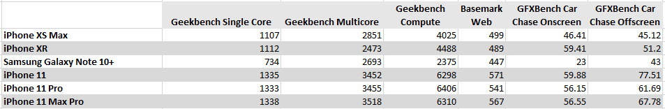 Apple iPhone Benchmarks