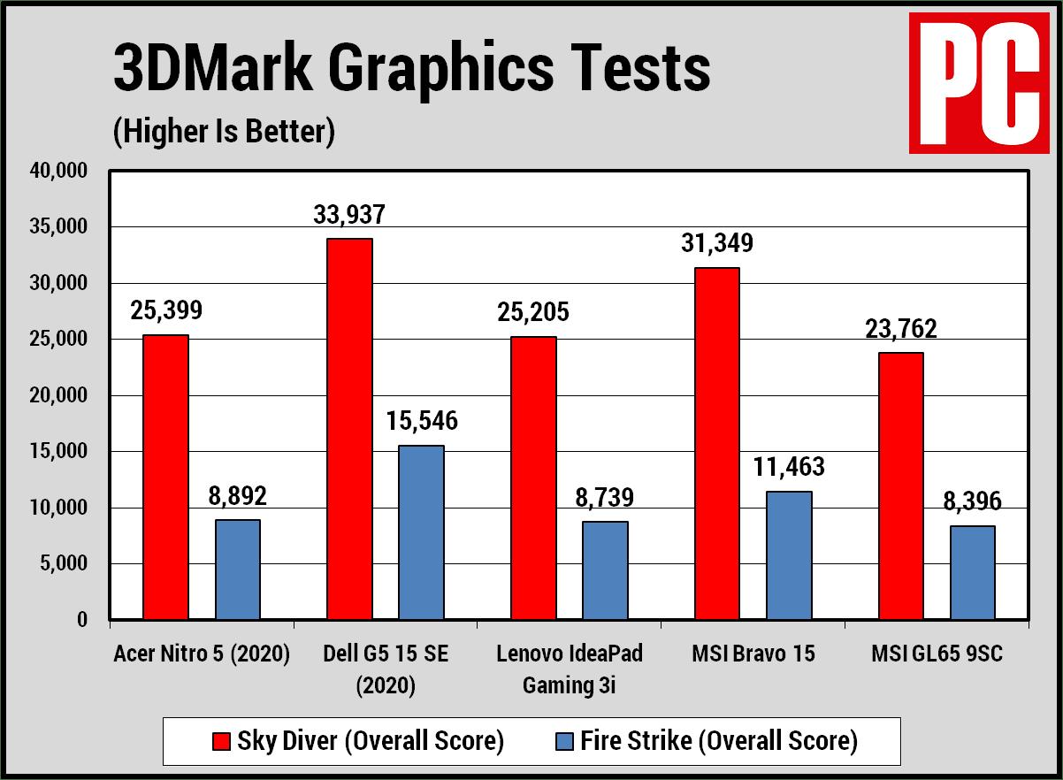 Acer Nitro 5 (2020) 3DMark
