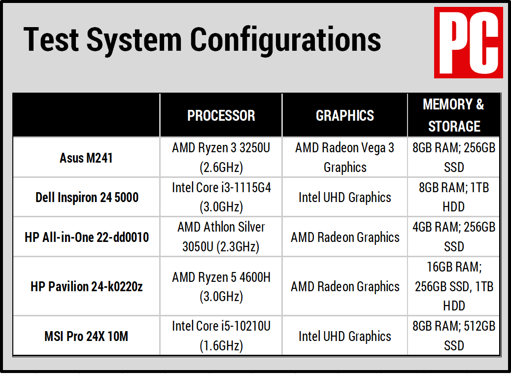 Asus M241 test system configurations chart