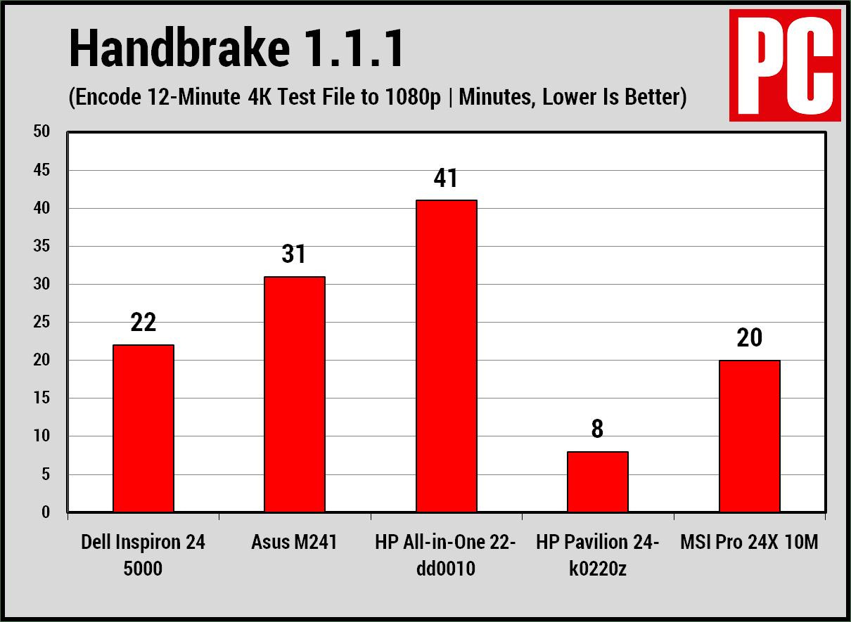 Dell Inspiron 24 5000 AIO handbrake chart