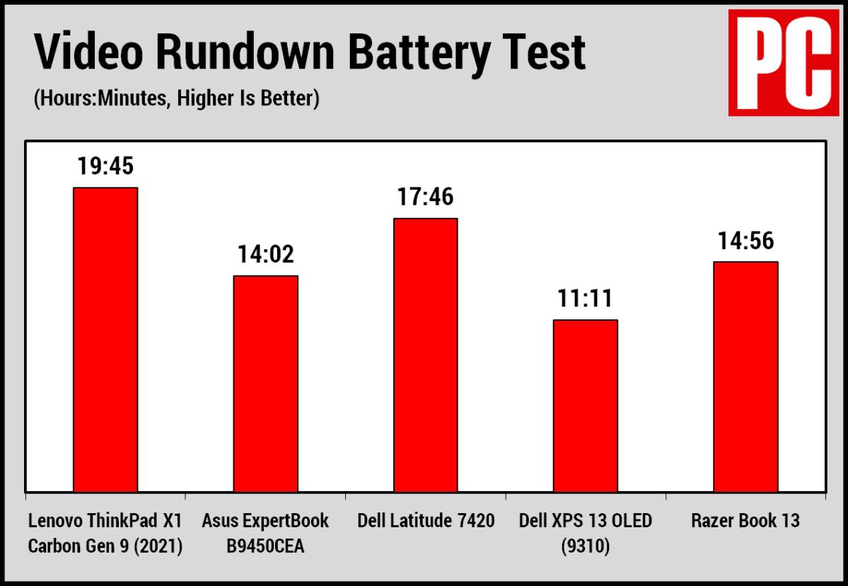 Lenovo ThinkPad X1 Carbon Gen 9 (2021) battery life