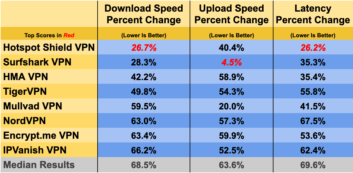 Chart showing the fastest VPNs