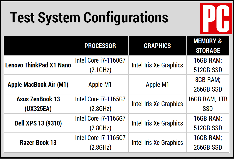 Сравнительная таблица Lenovo ThinkPad X1 Nano