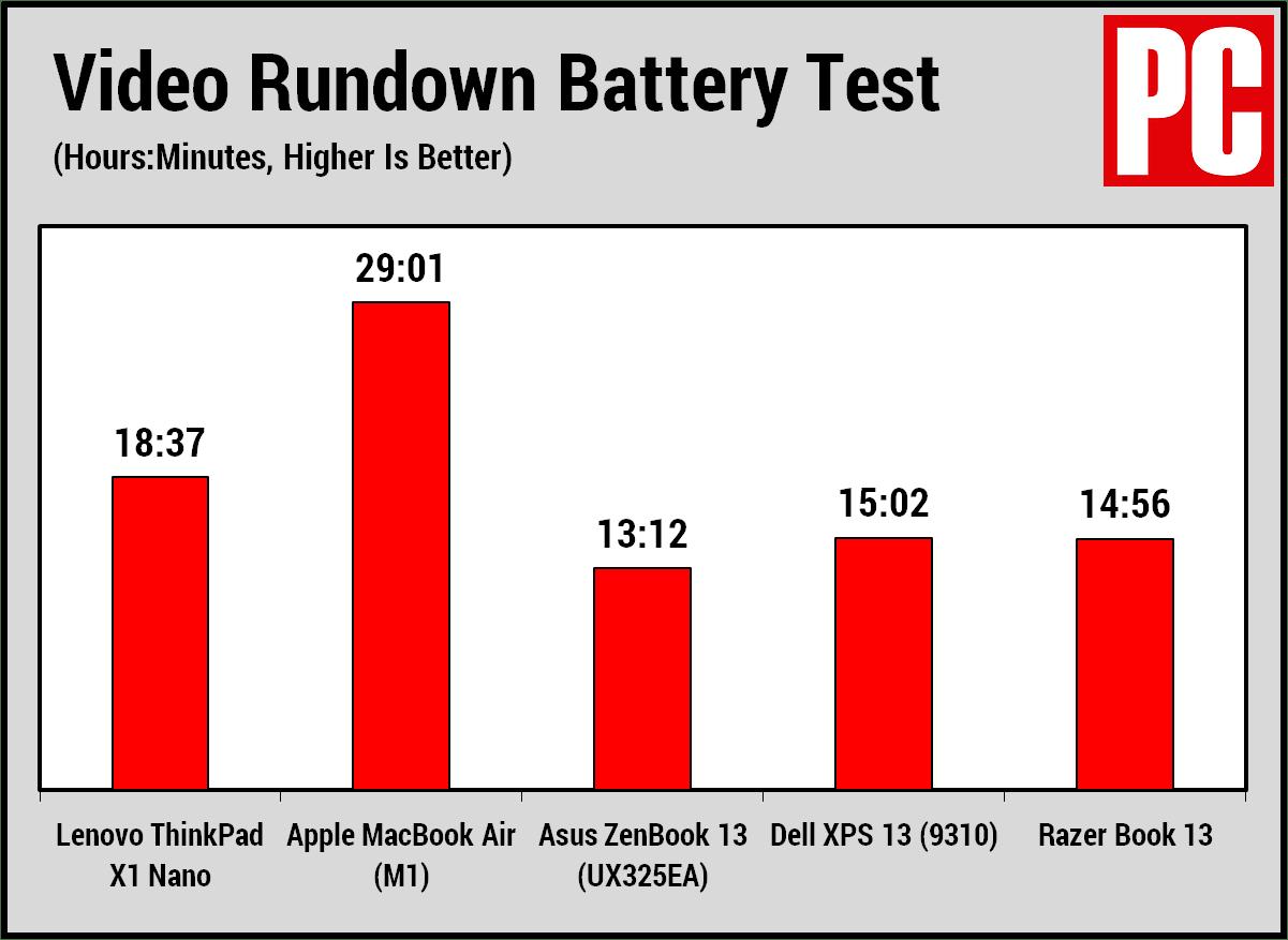 Срок службы батареи Lenovo ThinkPad X1 Nano