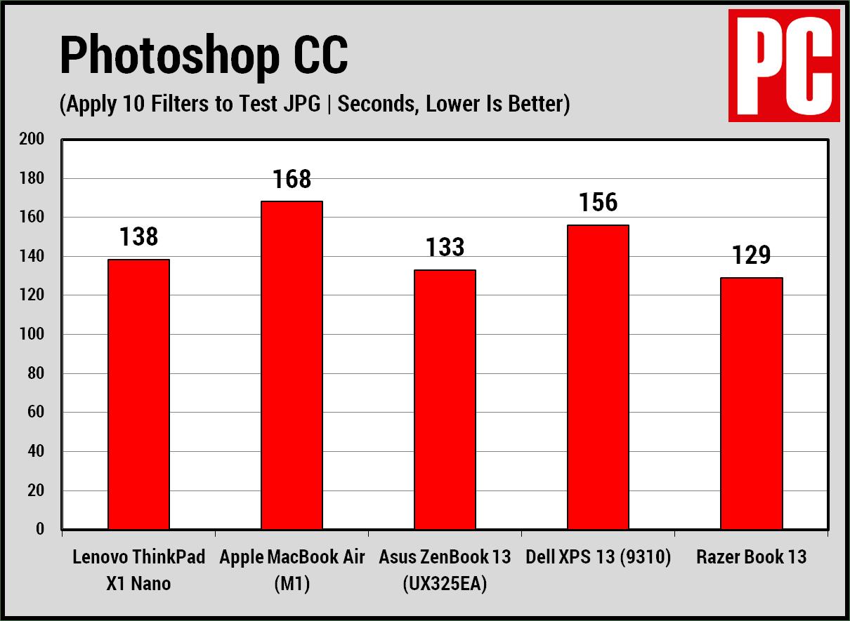 Lenovo ThinkPad X1 Nano Photoshop