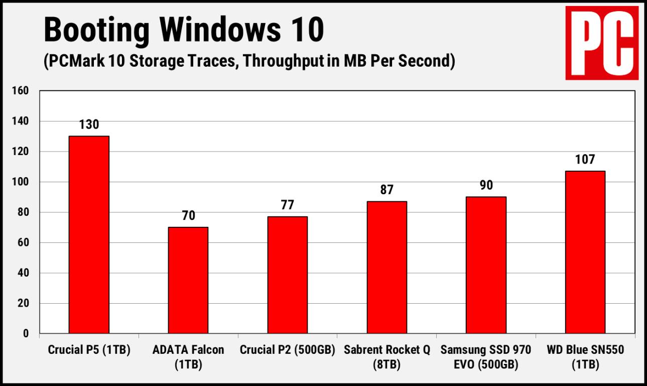 Загрузка Crucial P5 PCMark 10 Windows
